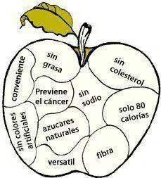 """Porque ya conoces el refrán: """"Una manzana al día..."""""""