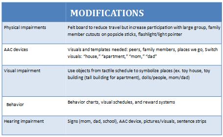 Modifying Intervention For The Life Skills Classroom Life Skills