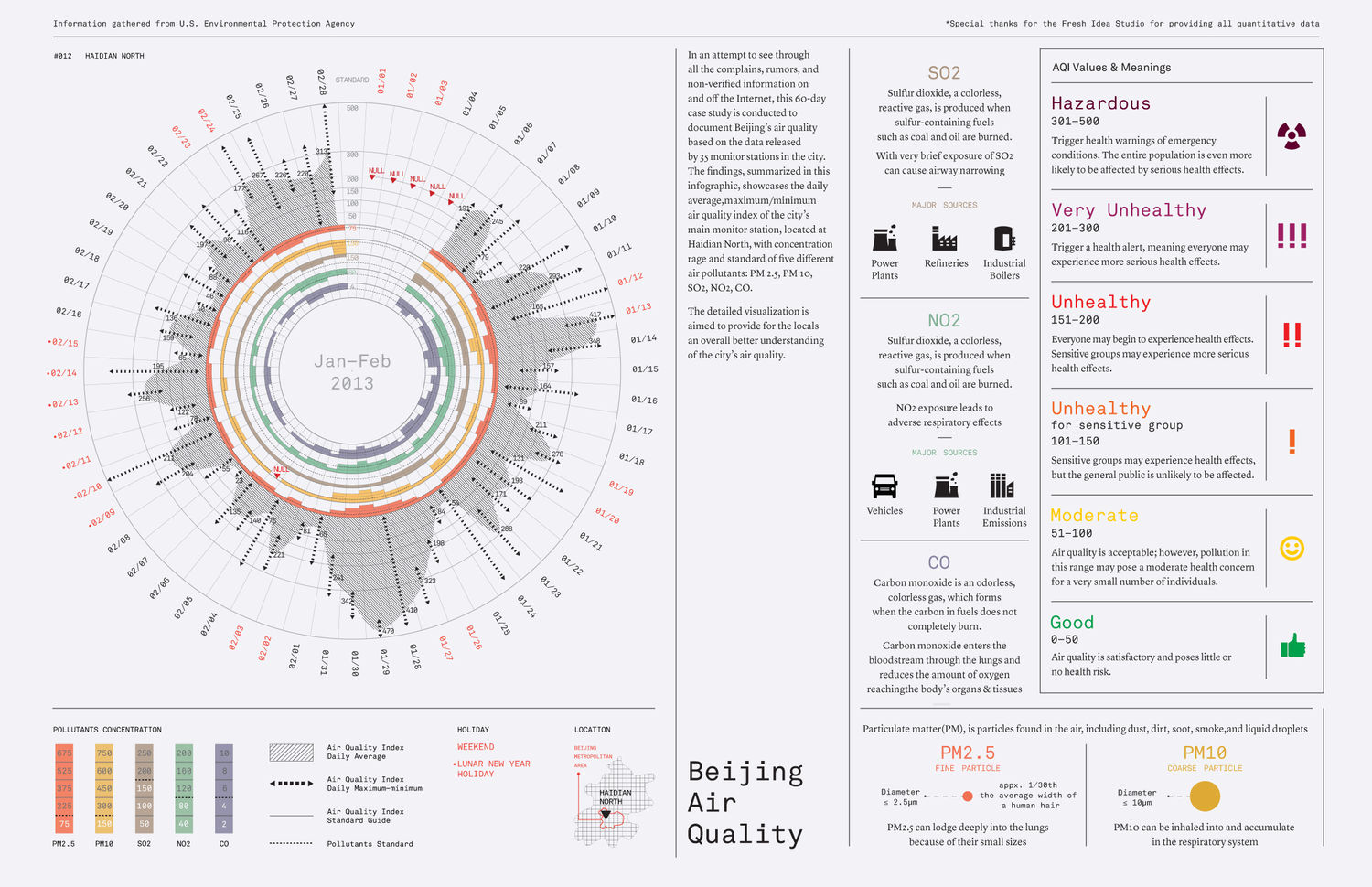 Abby Chen Selected Work Air quality, Infographic