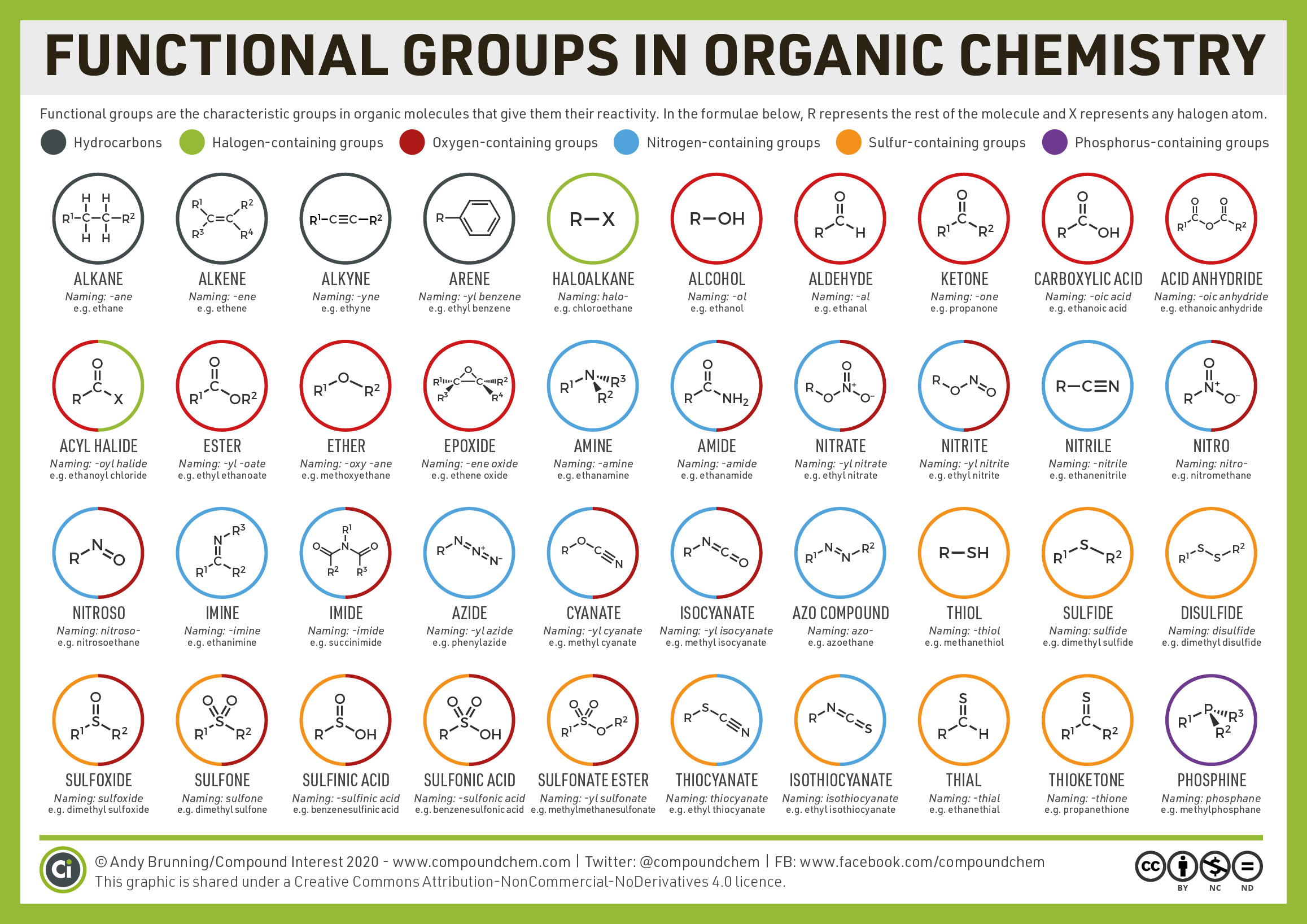 Organic Functional Groups Chart Expanded Edition In