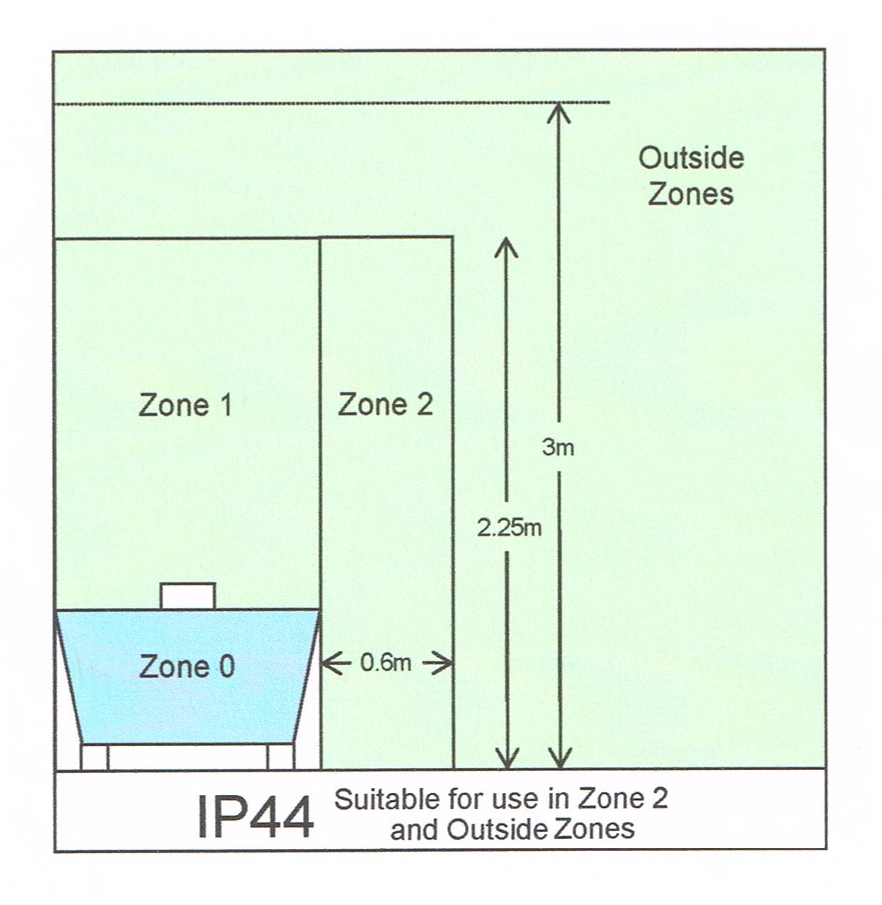 Ip44 bathroom zones faqs fritz fryer bathroom lights pinterest bathroom lighting and zones explained mozeypictures Choice Image