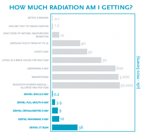 We Frequently Receive Questions About The Radiation Level In Dental X Rays Here Is
