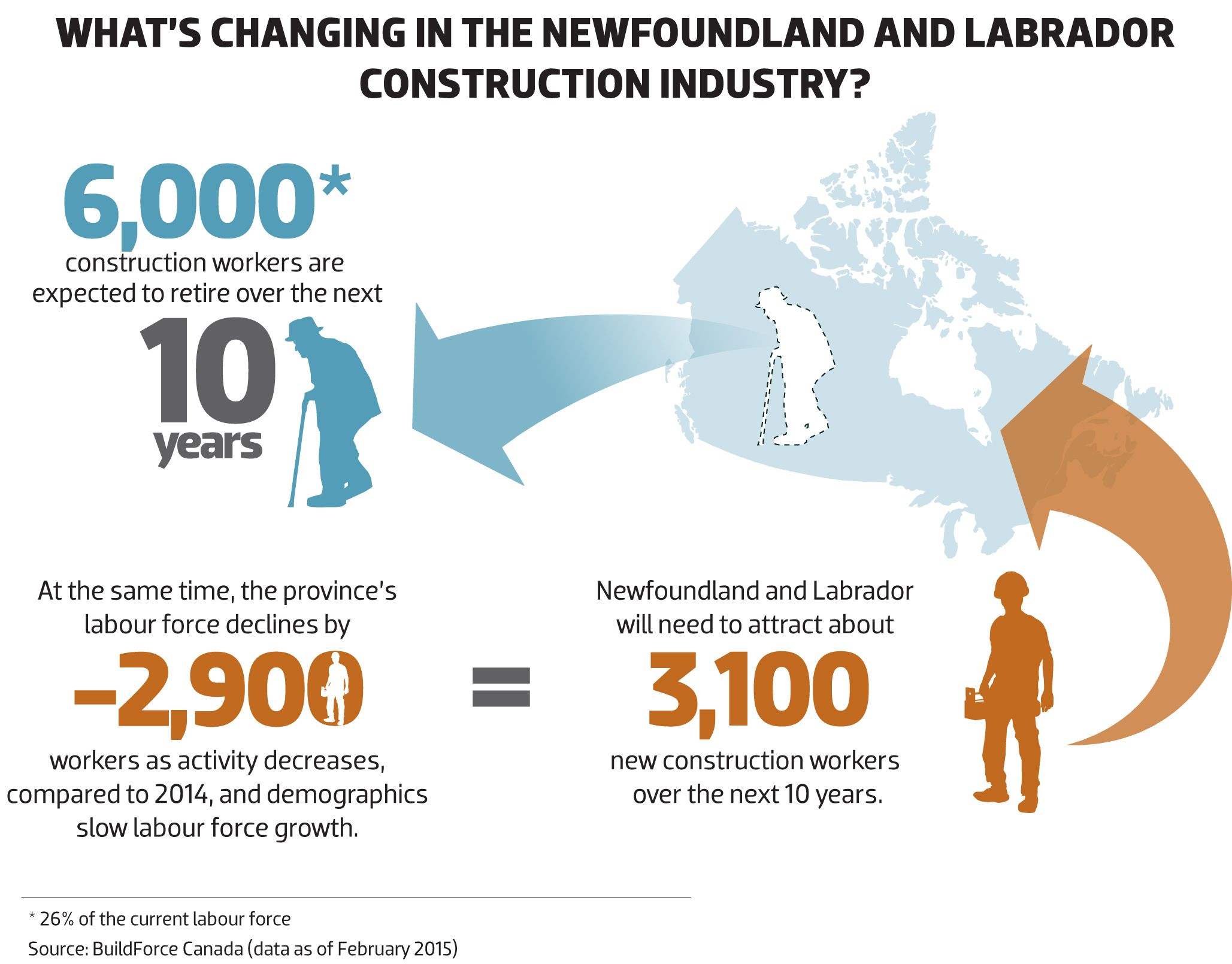 2015 What's changing in the NEWFOUNDLAND AND LABRADOR