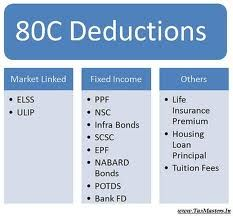 Deduction Under Section 80c Deduction Tuition Tuition Fees