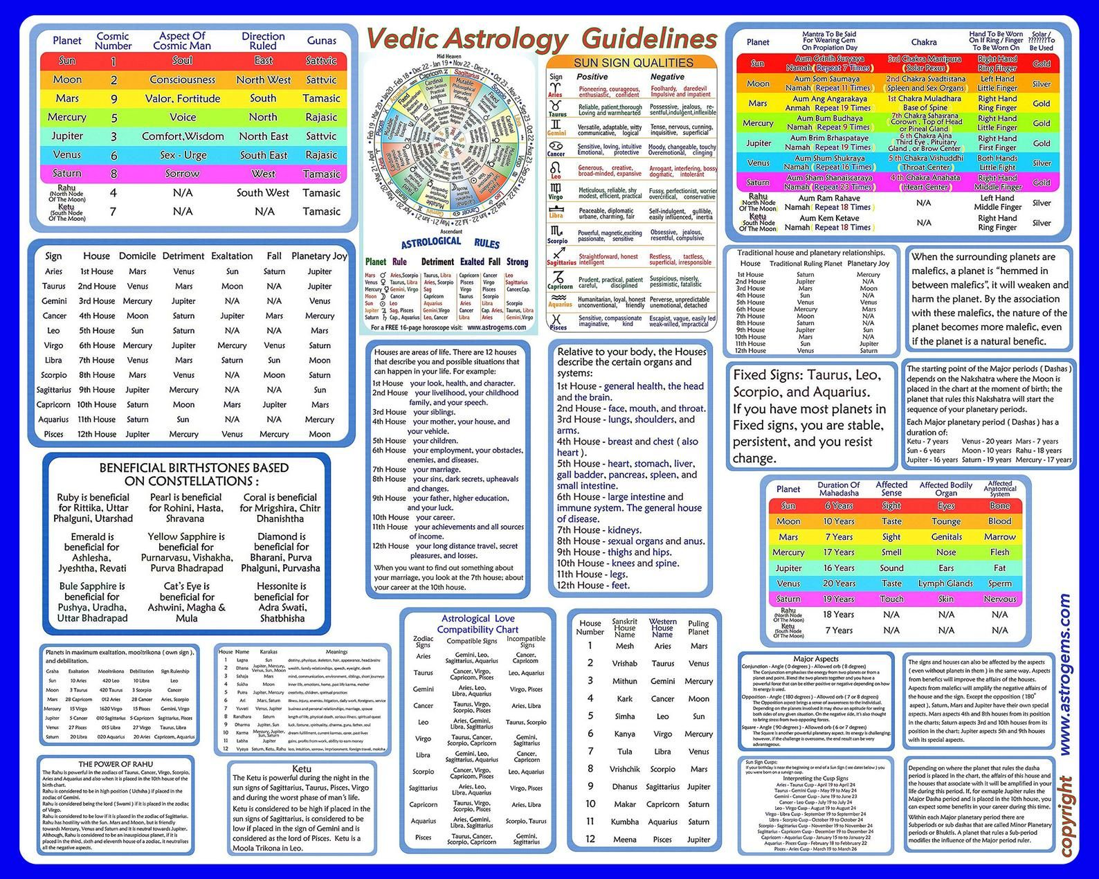 Vedic Astrology Chart Overview and Explanations Print   Etsy ...
