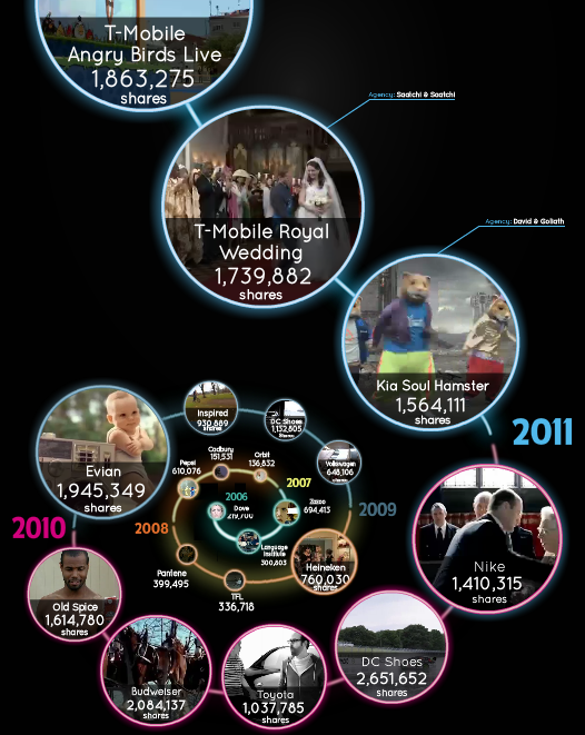 Viral Video Ad Spiral 2011 [Infographic]