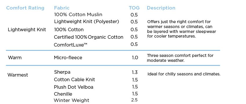huge discount 87369 66804 Fabric Tog Values Chart - HALO SleepSack werabale blankets ...