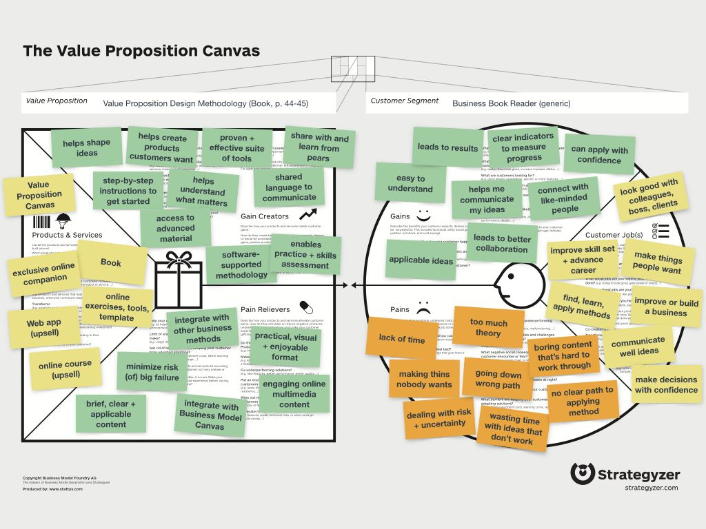 Ready-To-Use Value Proposition Canvas Template | Indruc