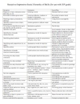 Receptive Expressive Checklist Speech Therapy Materials Speech Language Therapy Speech And Language