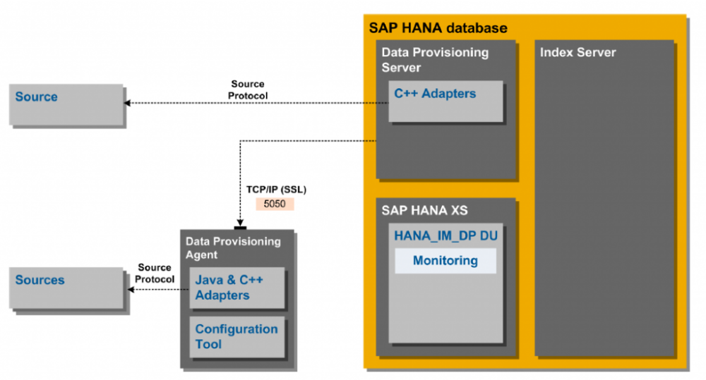 Replicating Data from Oracle to HANA using SAP HANA Web
