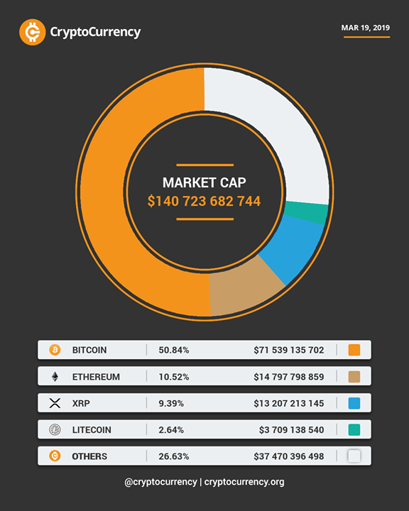 Check Out Our Actual Global Market Cap Visualization Cryptocurrency Cryptocurrency Cryptocurrency Market Capitalization Crypto Money