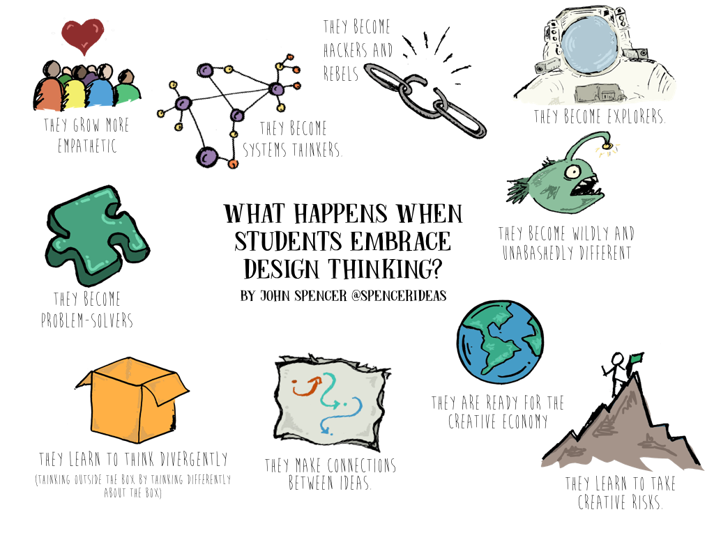 10 Things That Happen When Students Engage In Design