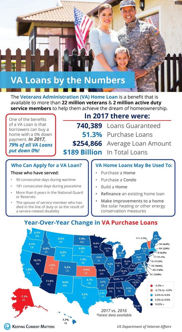 Va Home Loans By The Numbers Infographic Home Loans Va