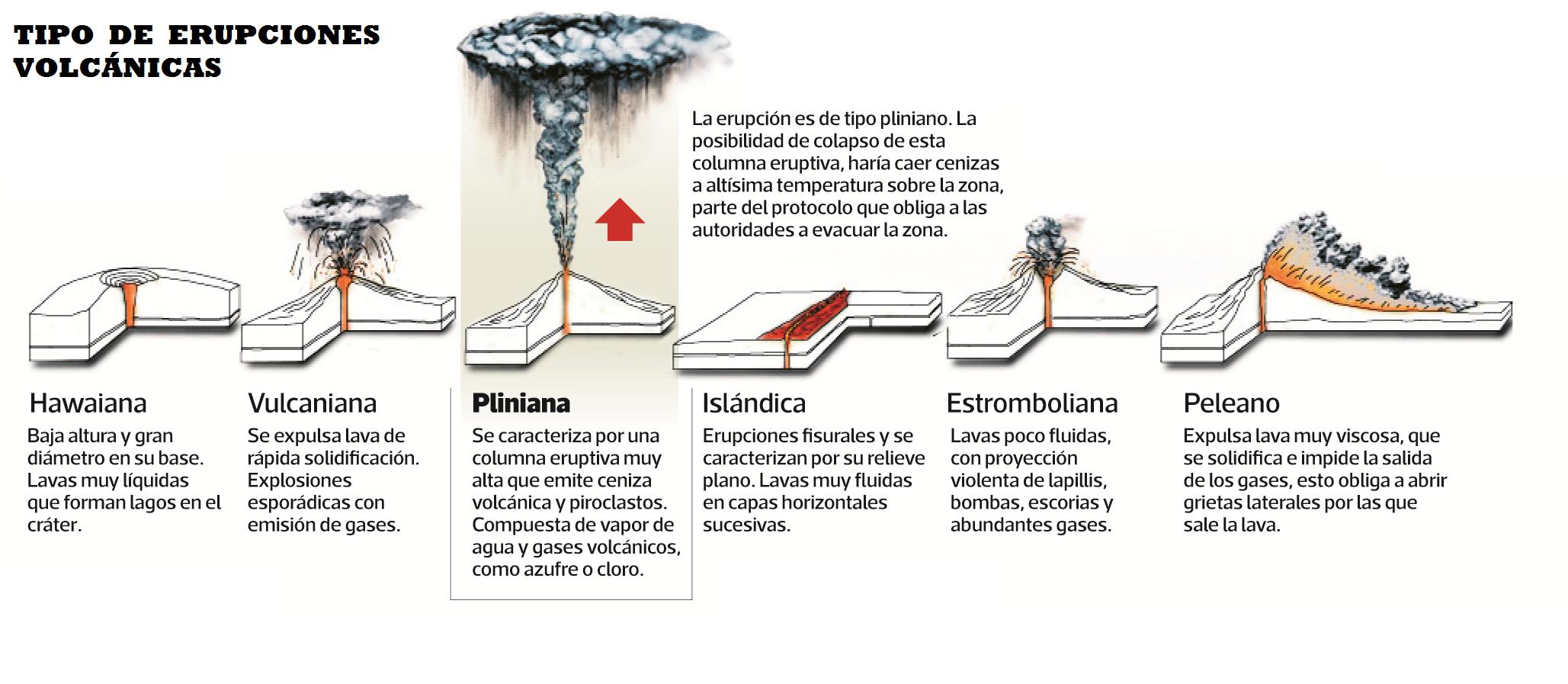 Tiposdeerupcion Png 2057 897 Tipos De Erupciones Volcanes Los Tipitos