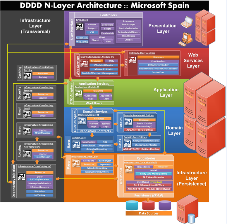 Asp.net MVC Architecture Diagram | Review: Microsoft N Layer App ...