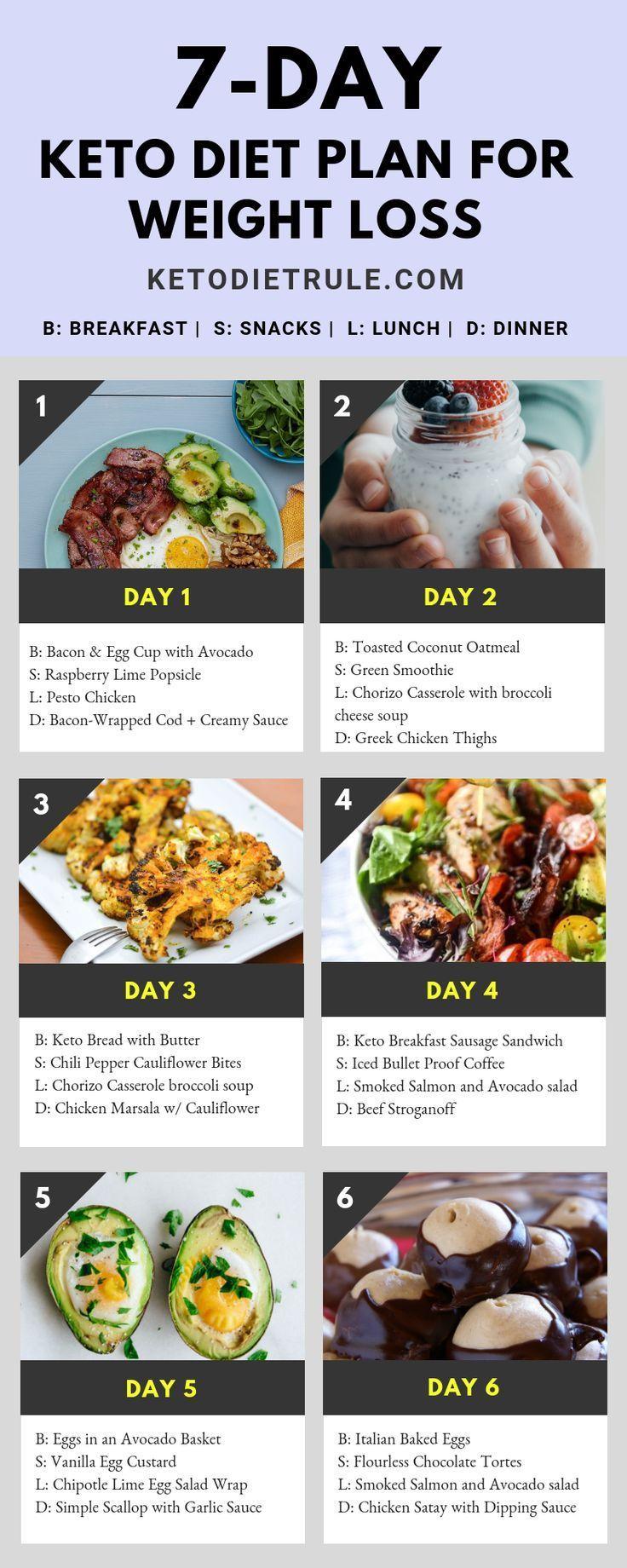 7-Day Keto Diet Menu and Beginner's Menu #beginner #speed ...