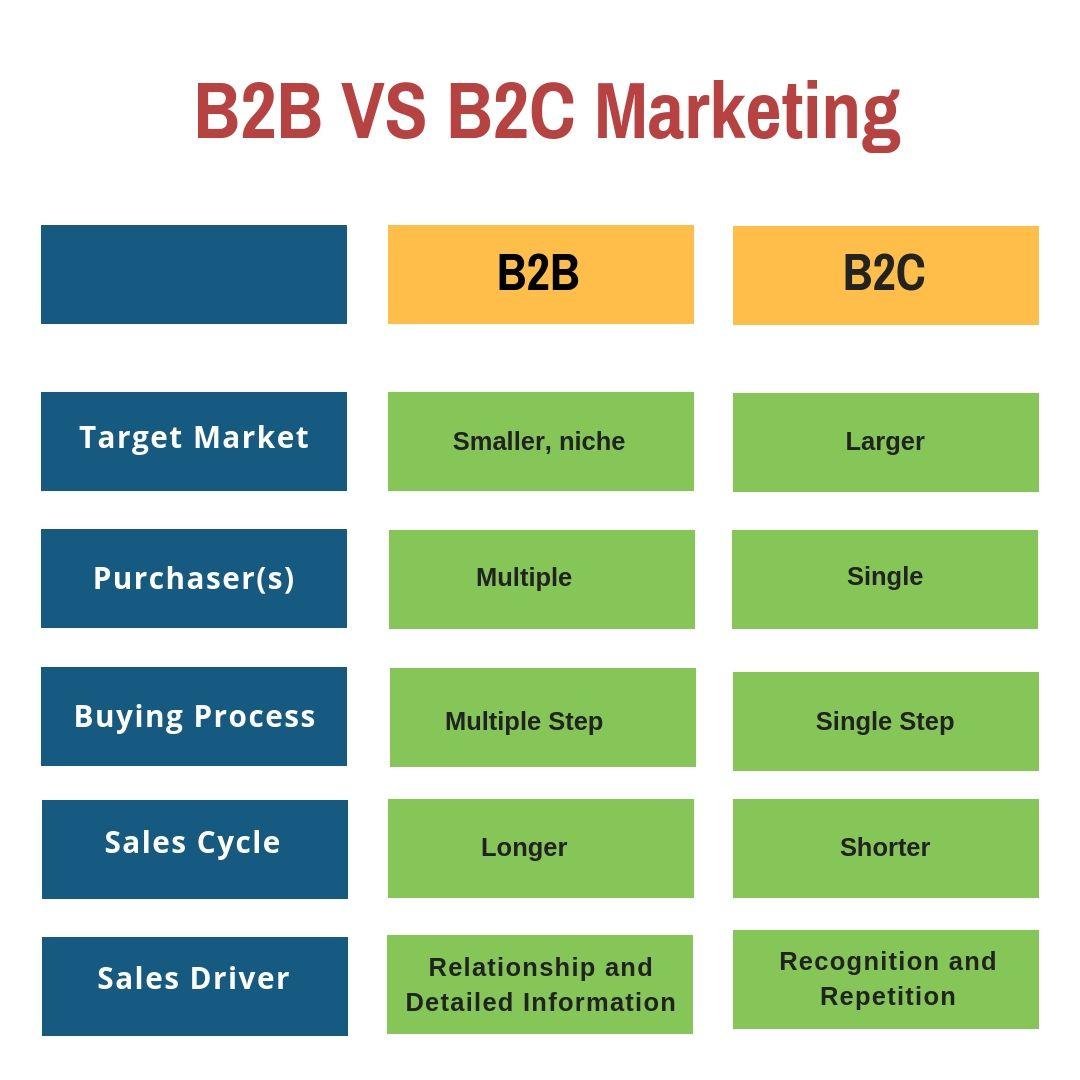 B2B VS B2C Marketing. Entrepreneur startups, B2c