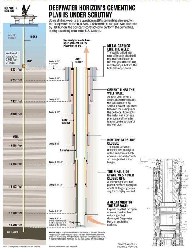 Petroleum Engineering FTHP (Flowing Tubing Head Pressure - petroleum engineer job description