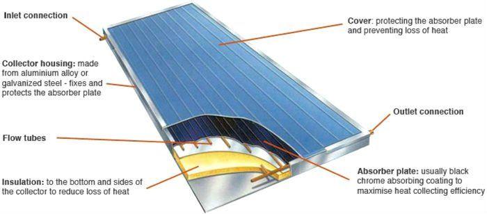 Flat Plate Solar Collector Panel Solar Solar Energy Panels Solar Energy