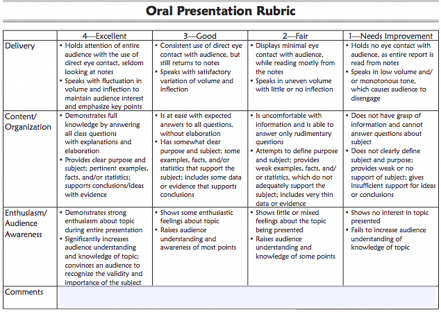 Assessment Oral Language This Rubric Is A Tool To Assess Oral Presentation Skills Or The Ability To Use Speakin Presentation Rubric Rubrics Assessment Rubric