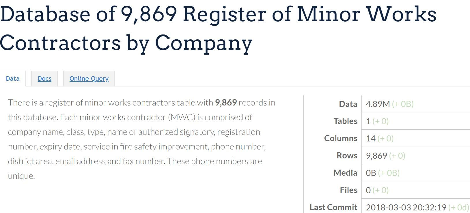9,869 Register of Minor Works Contractors There is a
