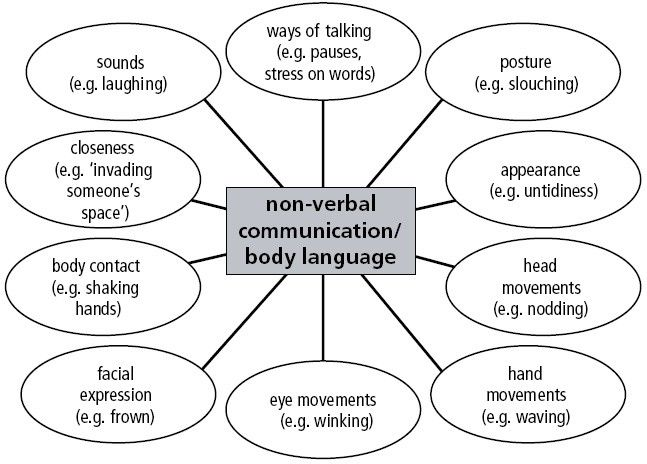 Nonverbal Communication Quote 4. Communication quotes on ...