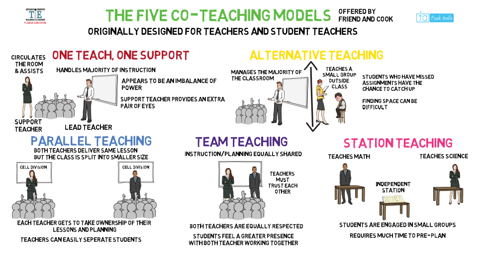 Collaborative Teaching Models Special Education ~ Co teaching models by friend and cook education