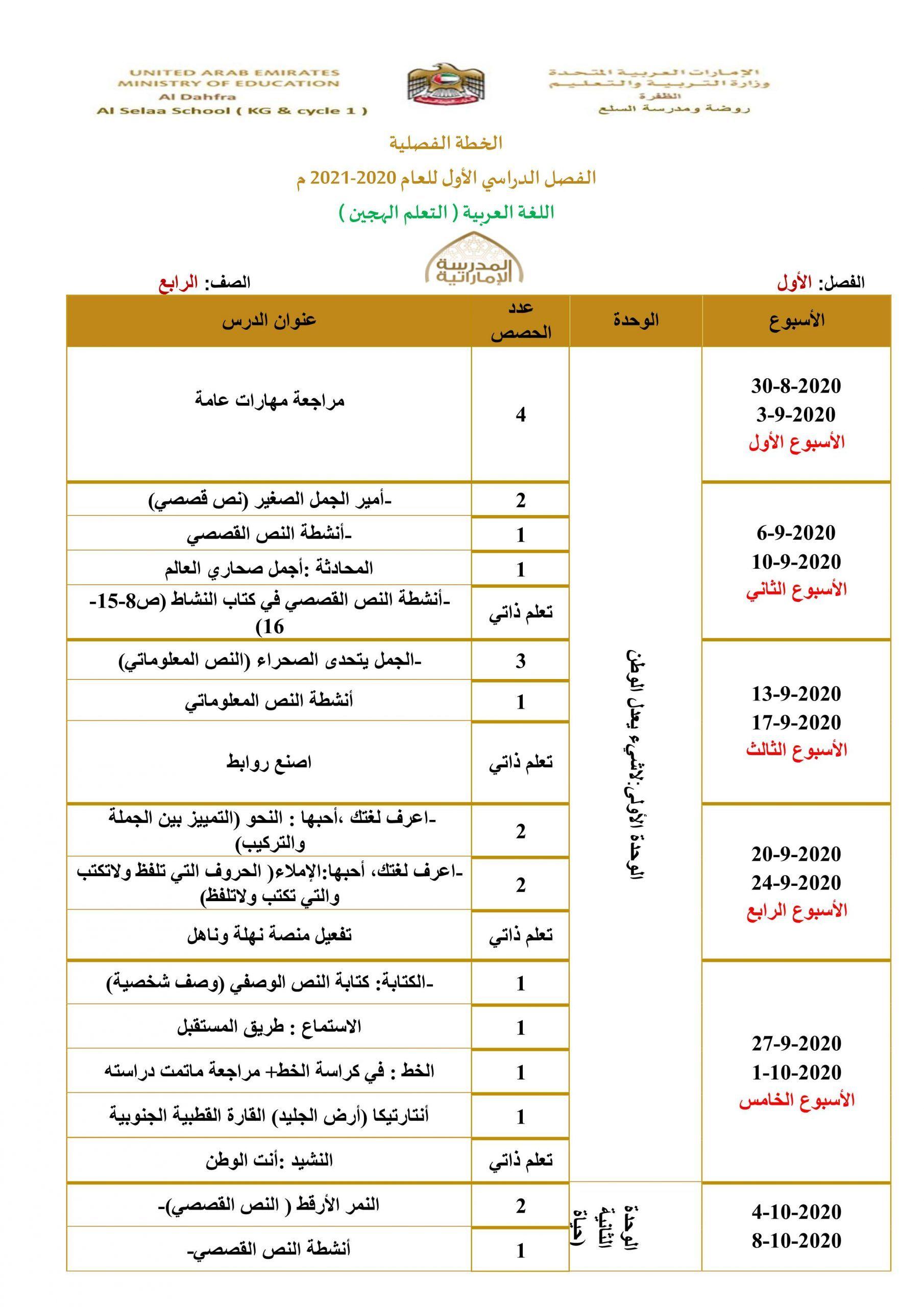الخطة الفصلية للفصل الدراسي الاول للصف الرابع مادة اللغة العربية Education The Unit