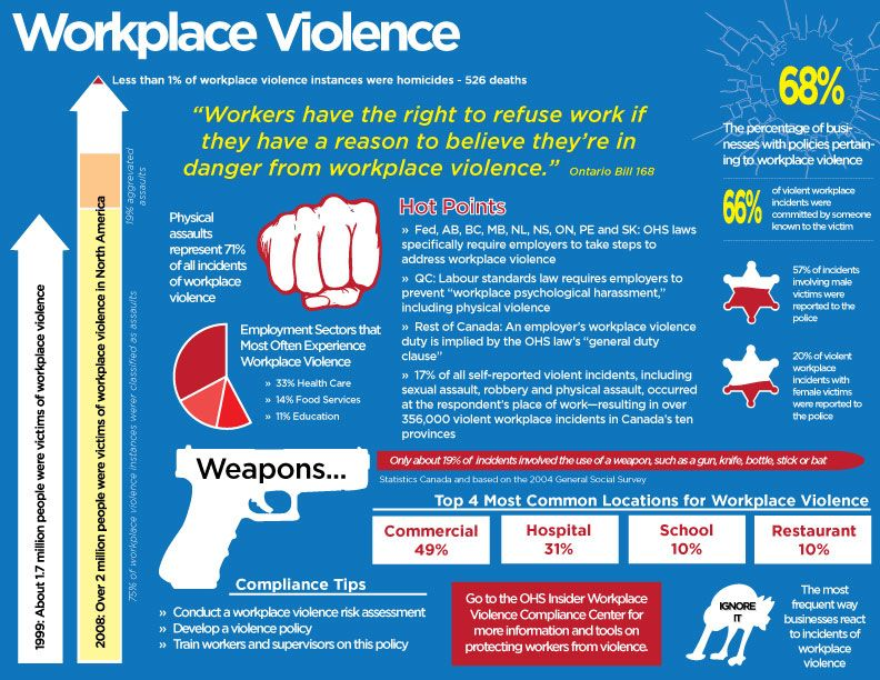 Workplace agression
