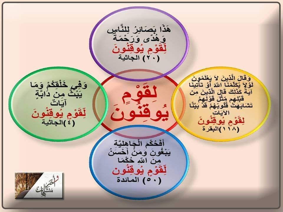 لقوم يوقنون أربع مرات في القرآن مرتان في الجاثية يوقنون إحدى عشرة مرة في القرآن أربع مرات لقوم يوقنون ثلاث مرات هم يوقن Mind Map Mindfulness Map