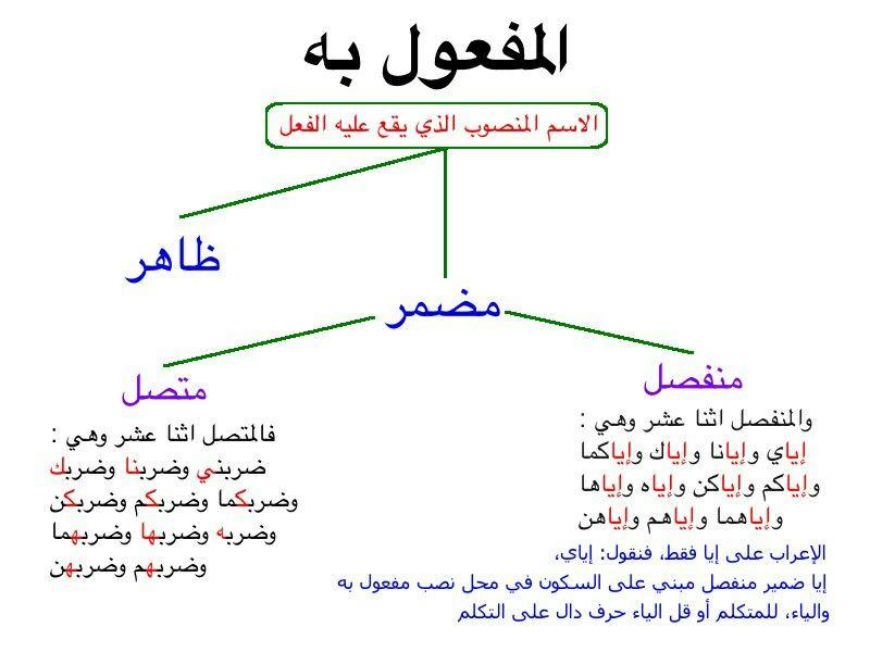 Yaser Adli Kullanicinin Language Arabic Panosundaki Pin Arapca Dili Okul Dil
