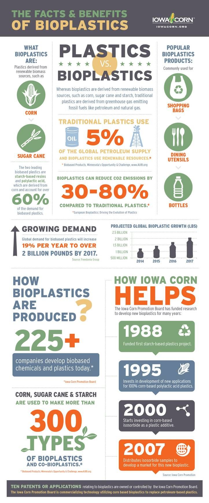Bioplastics are derived from renewable biomass sources such as corn