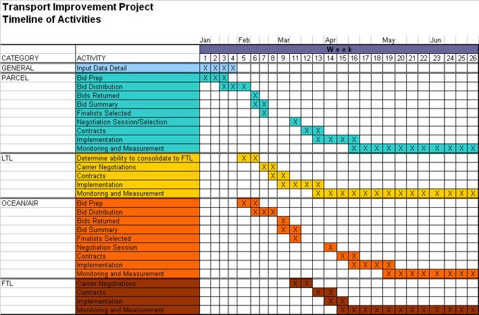 Project Timeline Example  BesikEightyCo