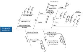Резултат с изображение за Example Root Cause Analysis RCA