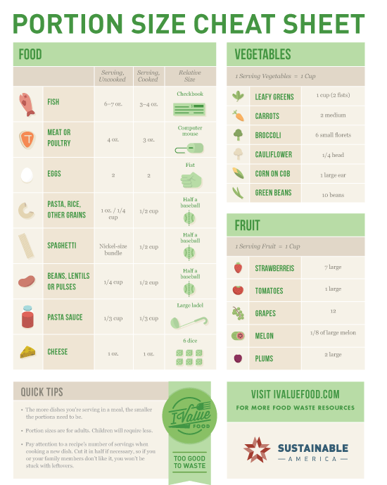 Free printable portion size guide about one third of household waste