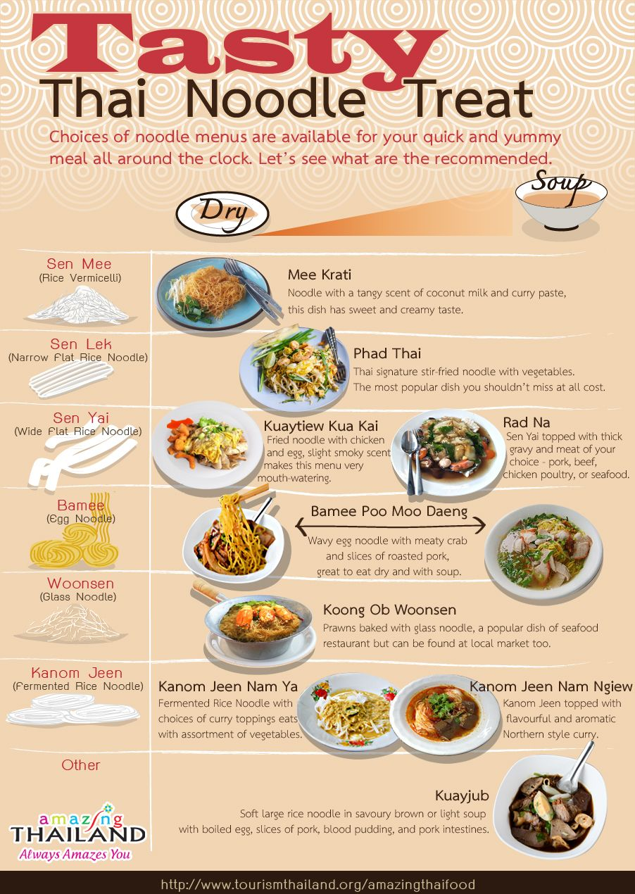 Types of noodles