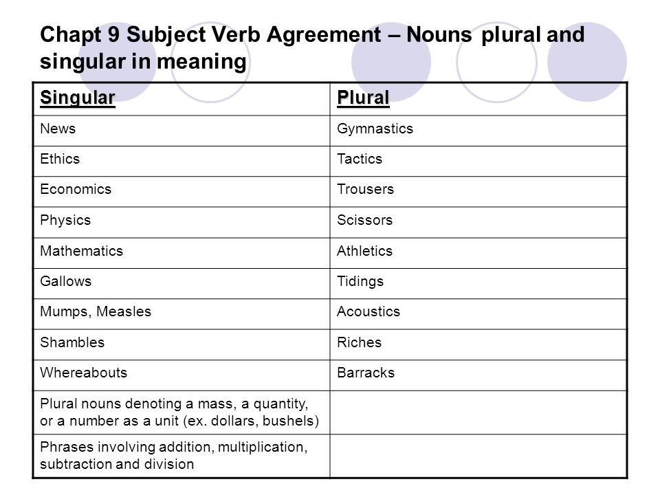 Image Result For Nouns That Are Plural In Form But Singular In Meaning