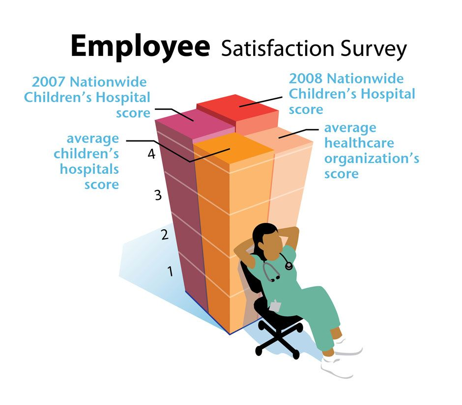 Results Of An Employee Satisfaction Survey  My Infographics
