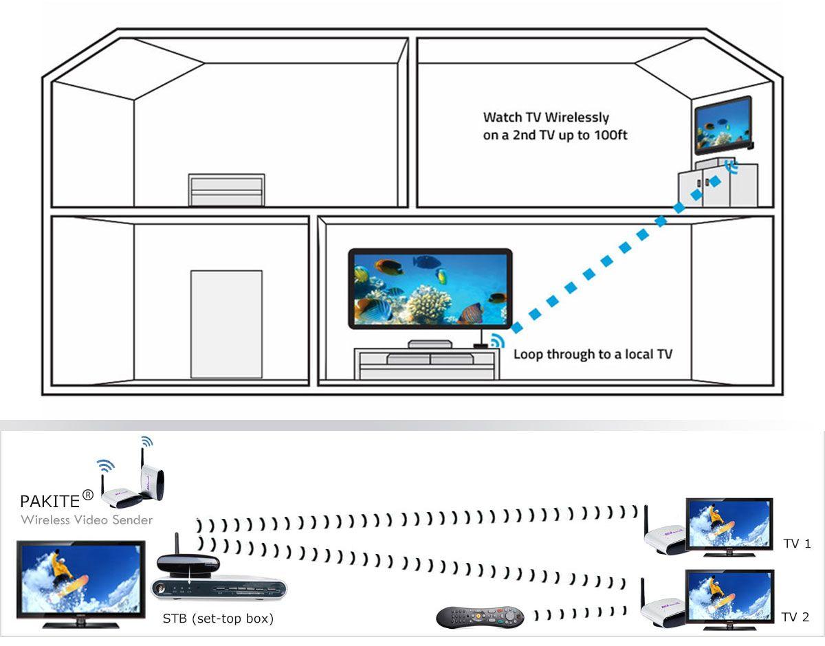 Hdmi Wireless Audio Video Senders Http Transmittercctvsimplesite Visual System Hook Up Diagram Transmittercctvsimplesitecom 430825330