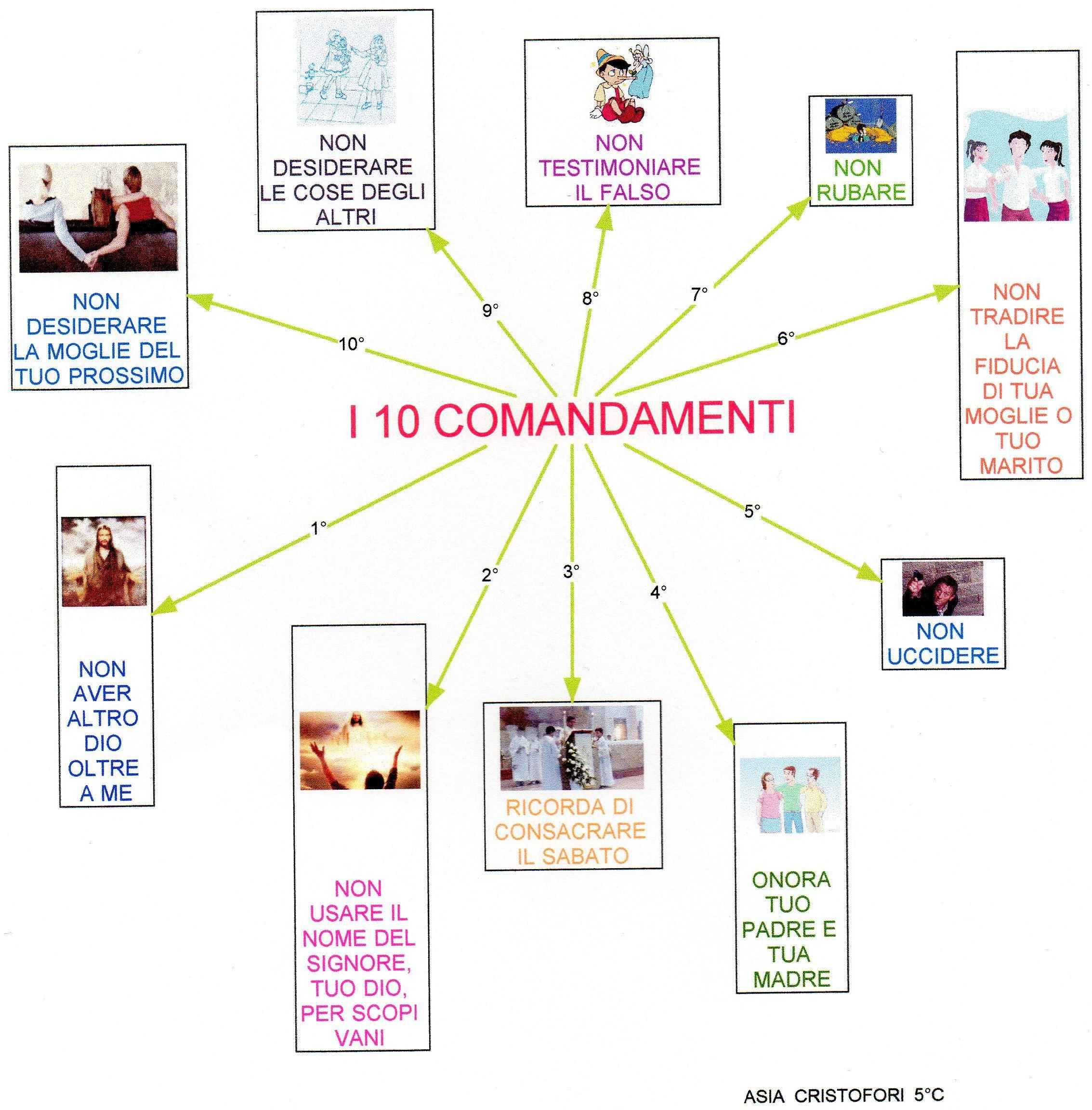 Mappa religione dieci comandamenti italiano pinterest - Tavole dei dieci comandamenti ...