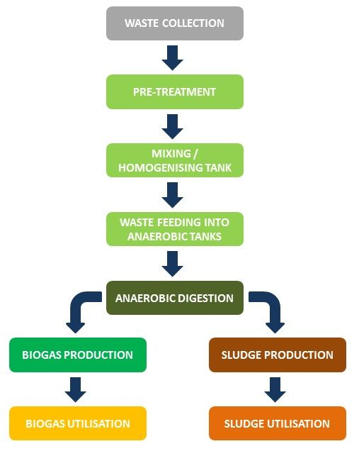 Biogas Production Process Flow Diagram Biogas Pinterest