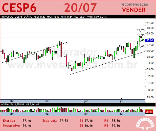 CESP - CESP6 - 20/07/2012 #CESP6 #analises #bovespa