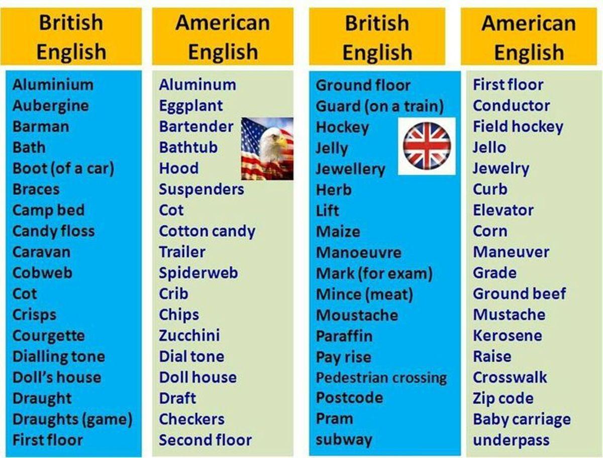 British Vs American English | American english, American english vs british  english, British english