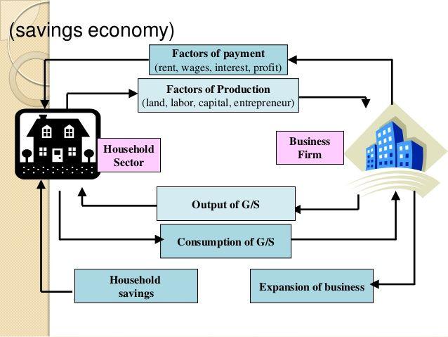 Savings Economy Factors Of Payment Rent Wages Interest Profit Factors Of Production Land La Factors Of Production Economic Activity Macroeconomics