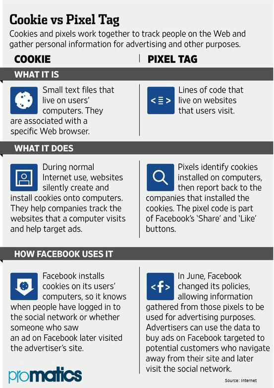 Know The Difference Between Cookies And Pixel Tags And How Facebook Has Modified Its Method To Track You Tracking Software Web Application Web Development
