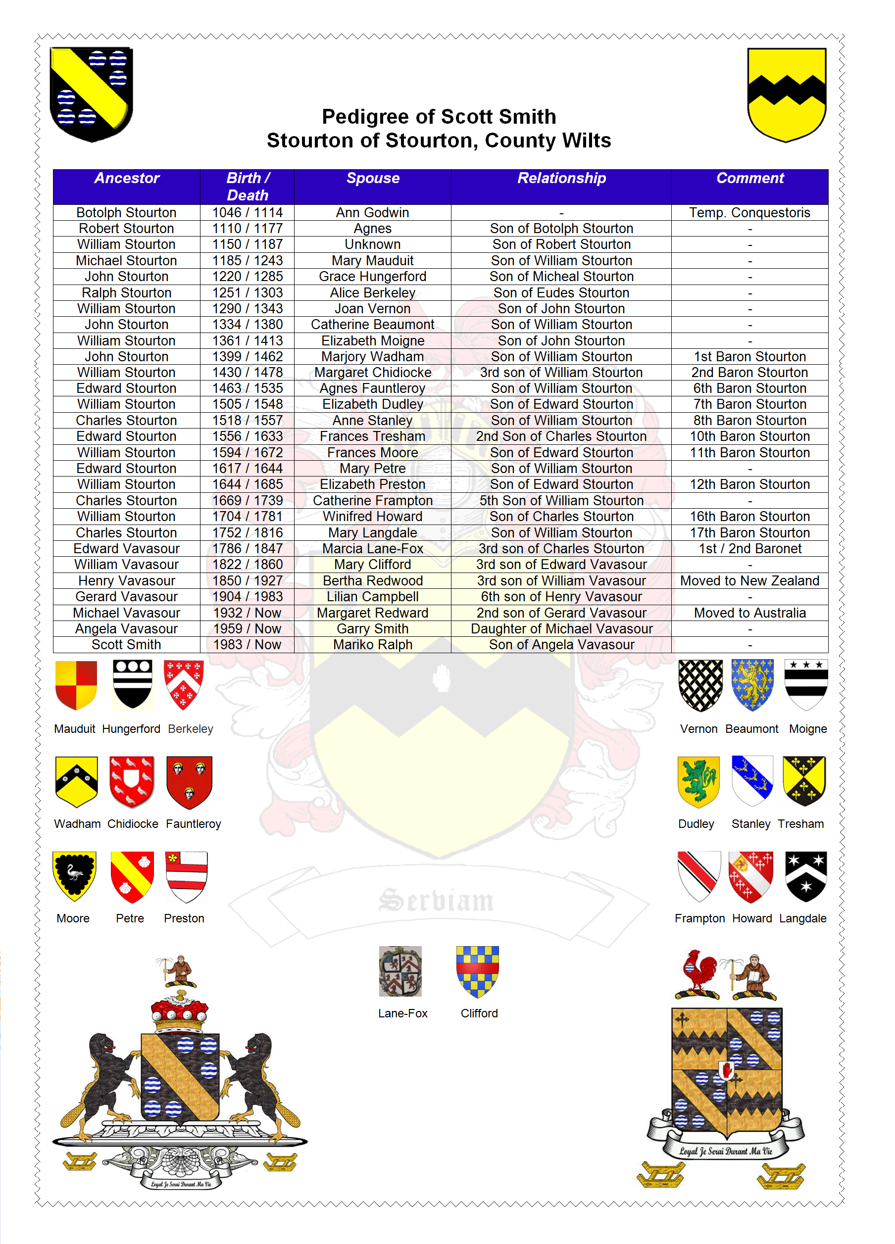 Pedigree Of Scott Smith As It Relates To The Stourtons Of