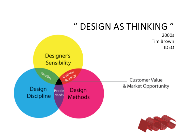 Tim brown of ideo has written that design thinking is a for Ideo company