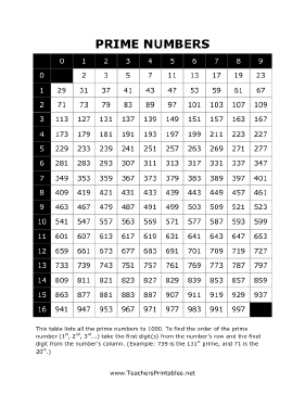 This Free Printable Math Chart Lists The Prime Numbers Between