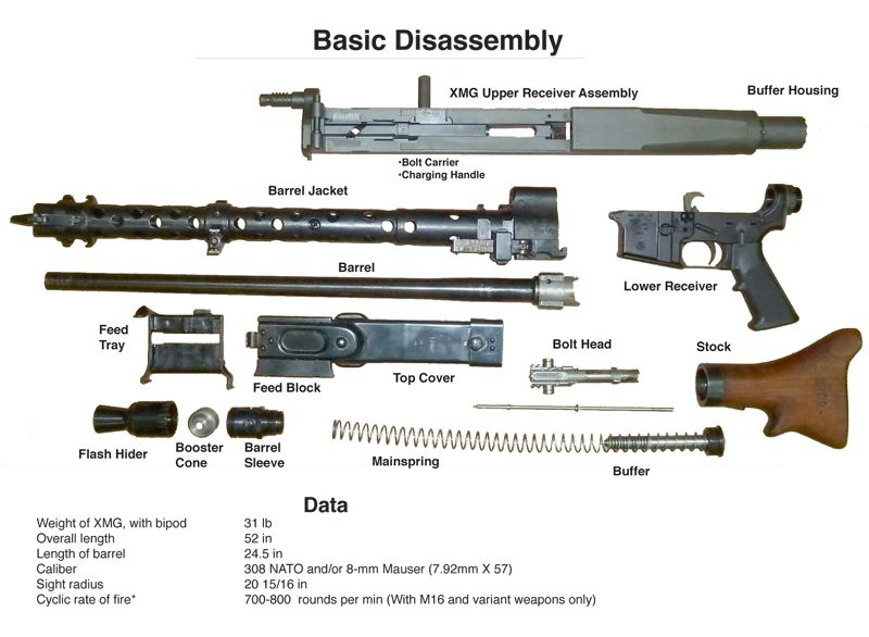 mg34 parts kit for sale - Google Search | W W ll 1939_1945