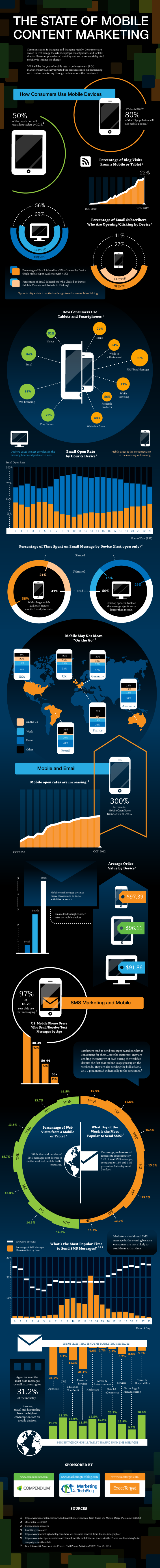 El estado del marketing de contenidos móvil